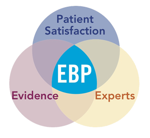 Diagram: Evidence-Based Practice=Patient Satisfaction + Expoerts + Evidence